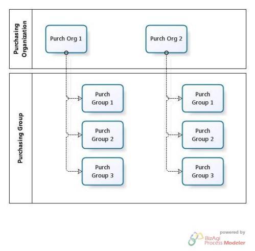 Purchasing Organization - Purchasing Group