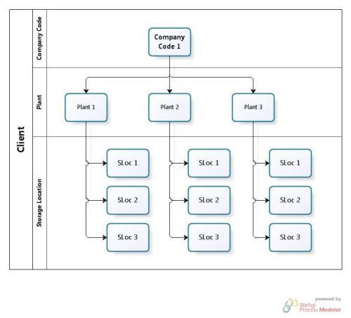 Company Code - Plant - SLoc